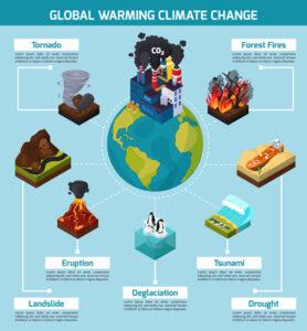 Klimaatverandering beïnvloedt onze gezondheid